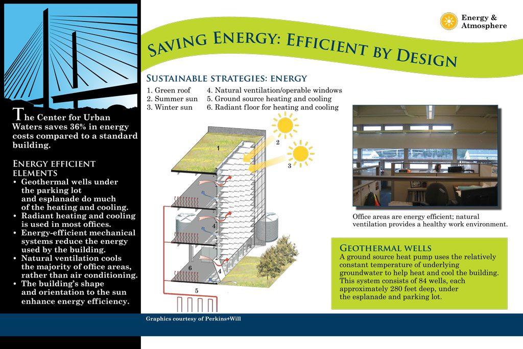 interpretive signage: saving energy