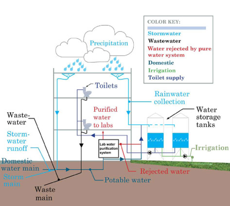 building water flow diagram